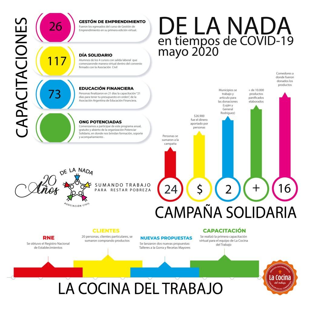 DE LA NADA en tiempos de COVID19 – MAYO 2020