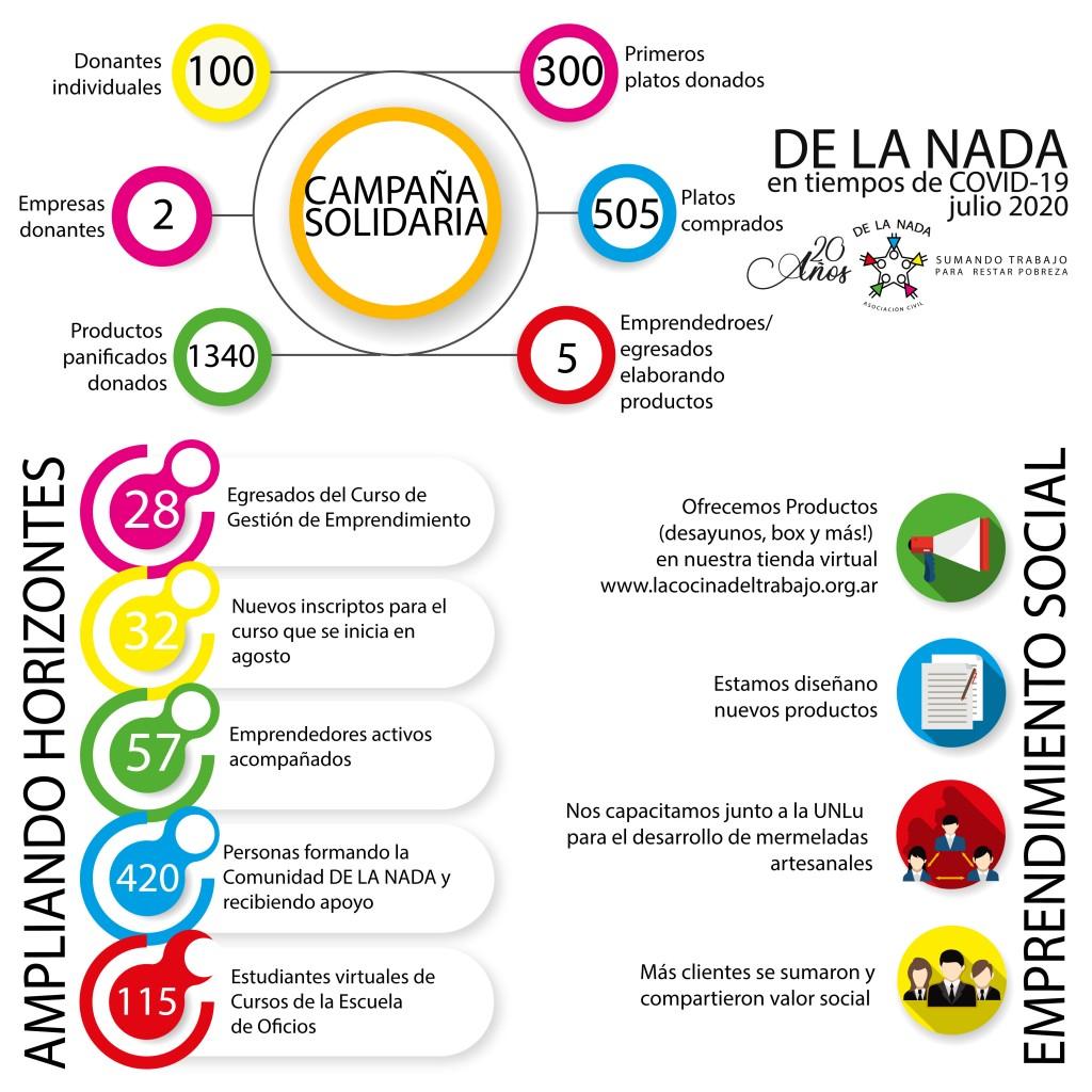 DE LA NADA en tiempos de COVID19 – JULIO 2020